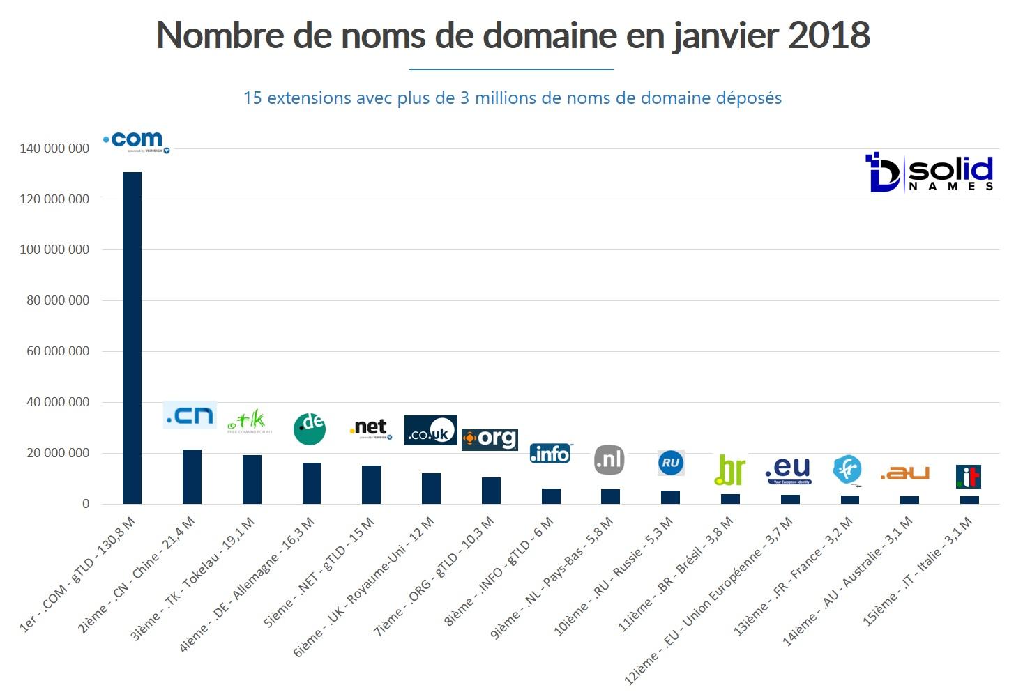 Nombre Noms Domaine Janvier 2018