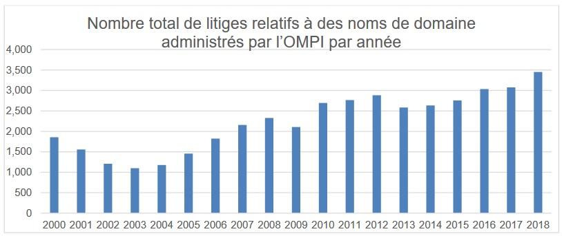 Nombre de plaintes UDRP OMPI 2018 cybersquatting noms de domaine