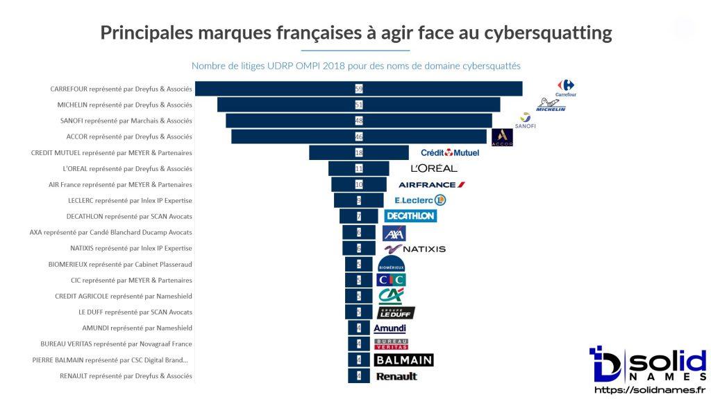 Cybersquatting Noms Domaine 2018 France