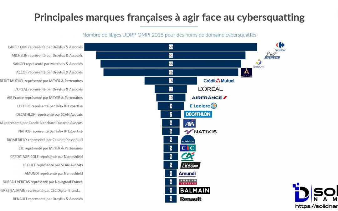 Hausse record du cybersquatting noms de domaine en 2018