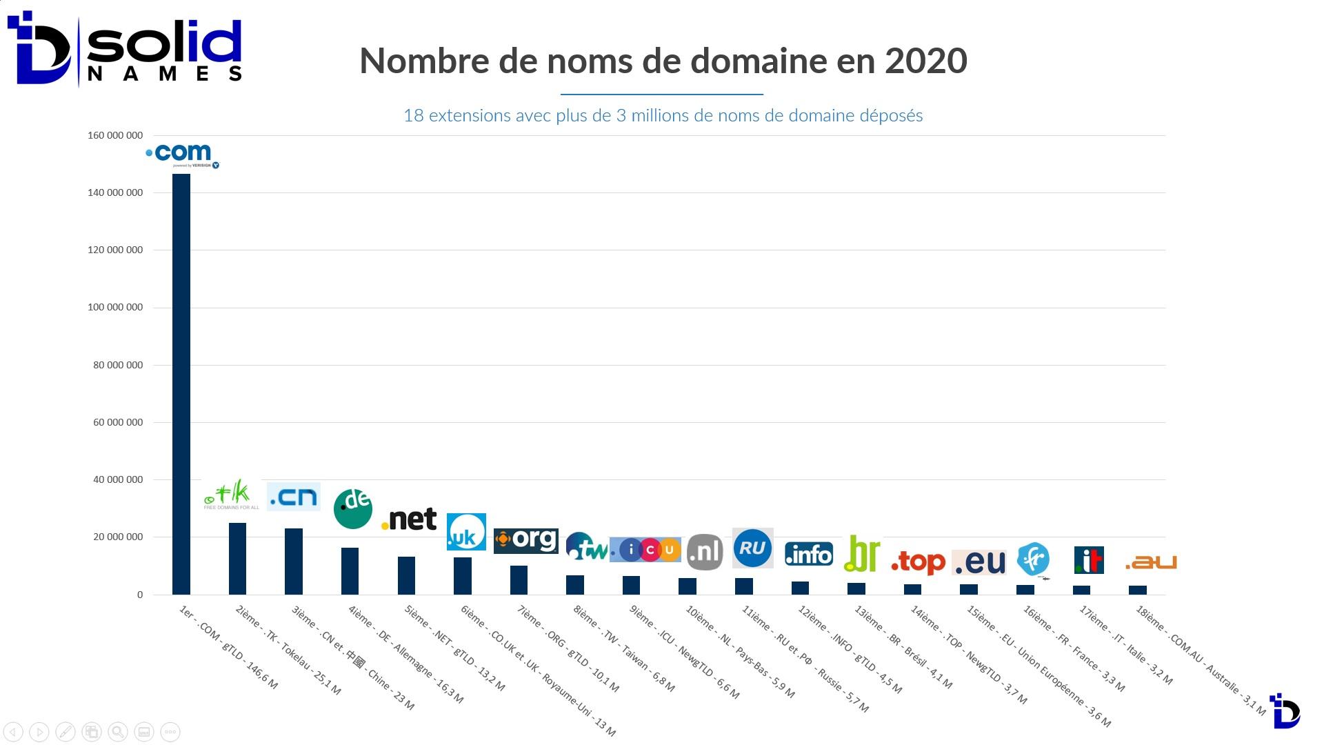 Nombre noms de domaine déposés en 2020