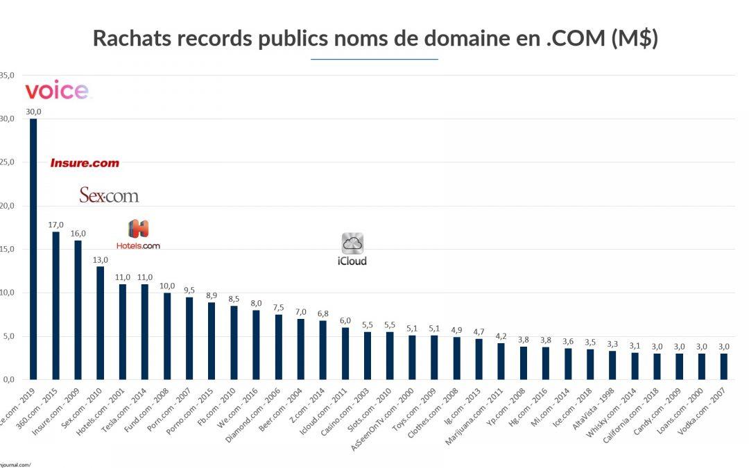 Les noms de domaine les plus chers de l'histoire