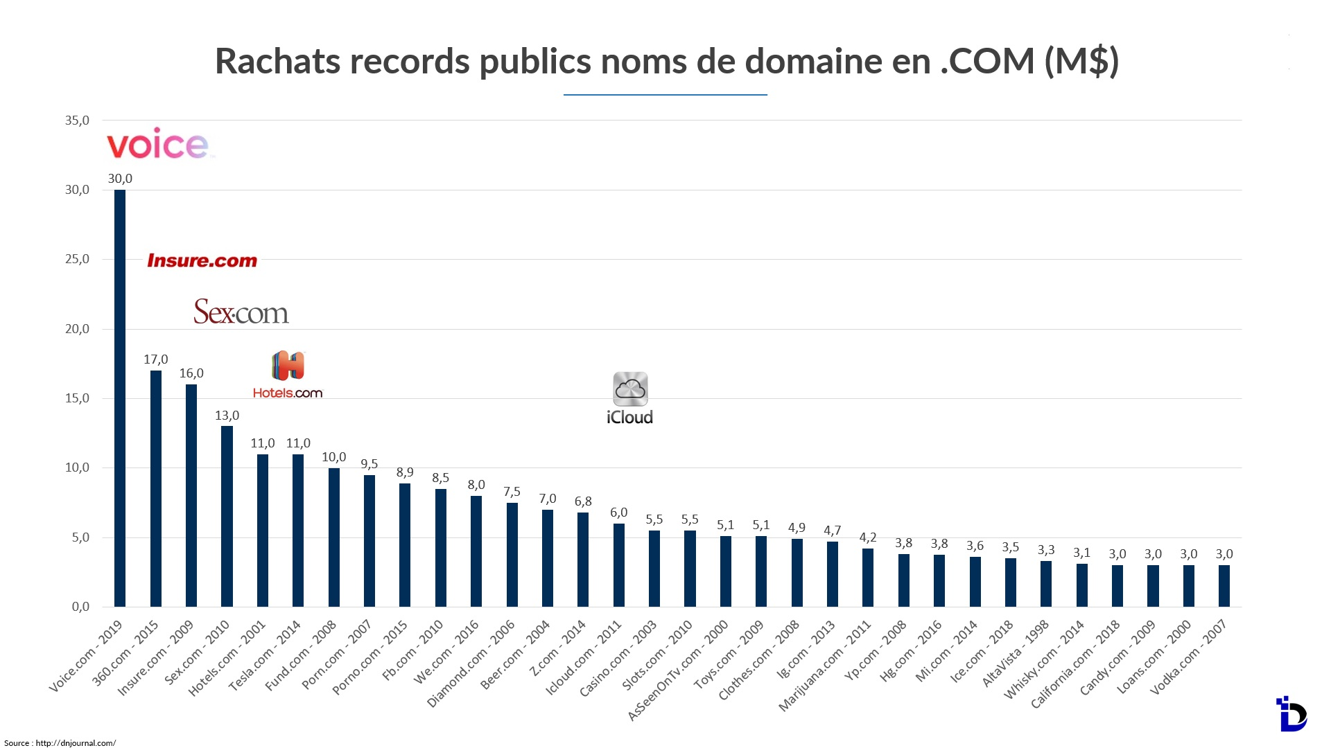 Rachats de noms de domaine les plus chers au monde