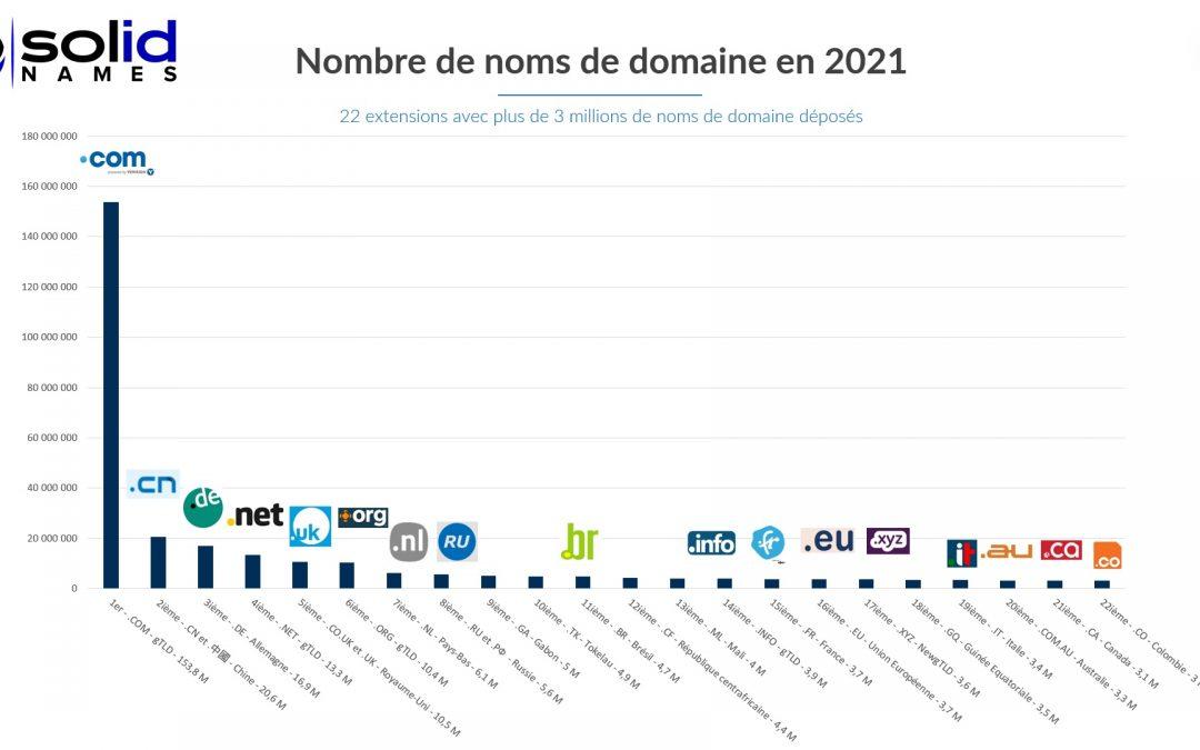 Les extensions avec le plus grand nombre de noms de domaine en 2021