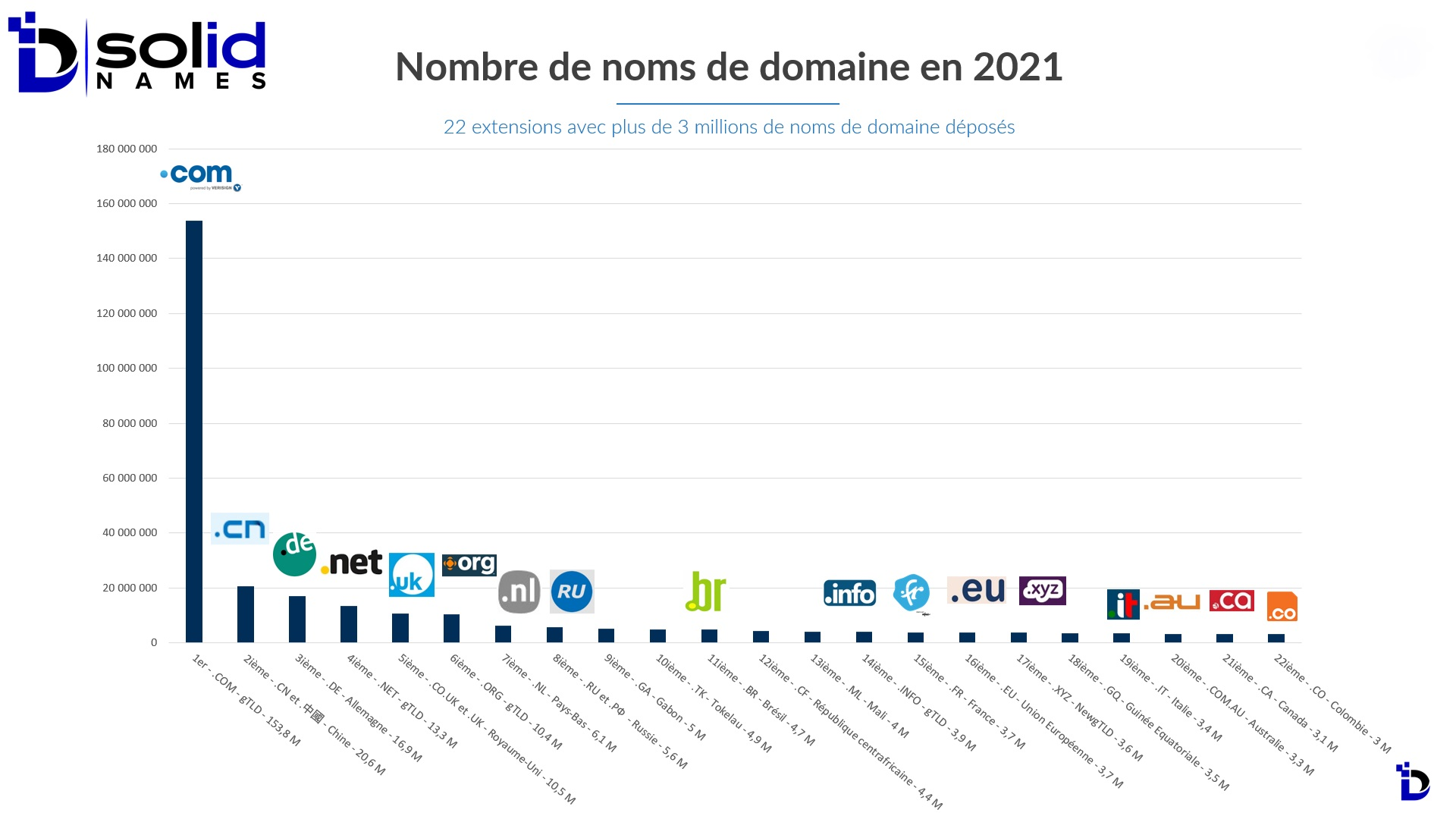 Classement des TLDs par nombre noms de domaine 2021